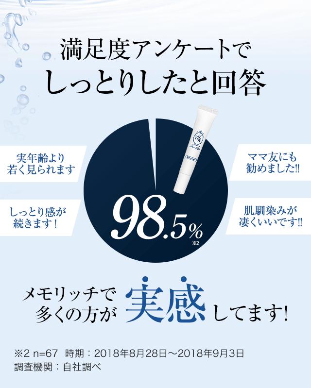 満足度アンケートでしっとりしたと回答98.5% メモリッチで多くの方が実感してます!